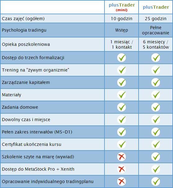 szkolenia Forex - różnice